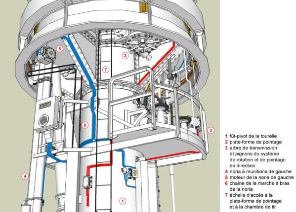 Tourelle75R32-etage-intermediaire